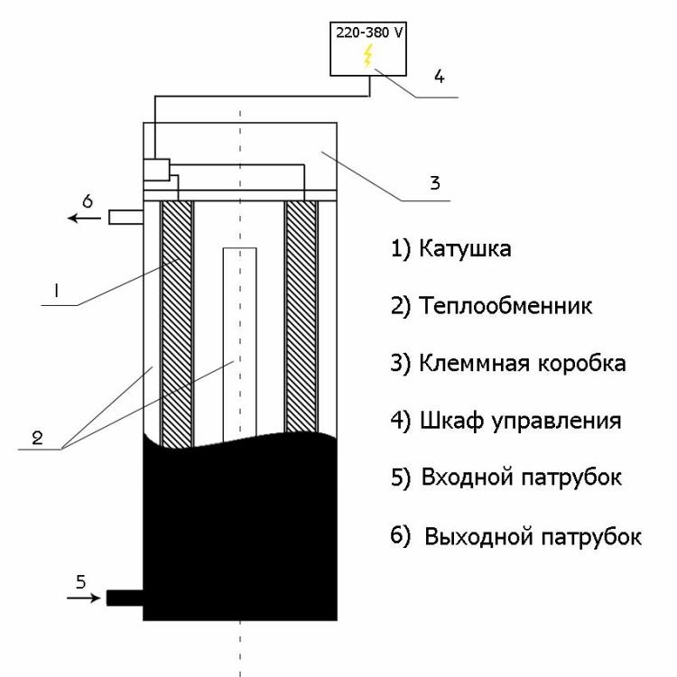 Схема индукционный котел отопления своими руками