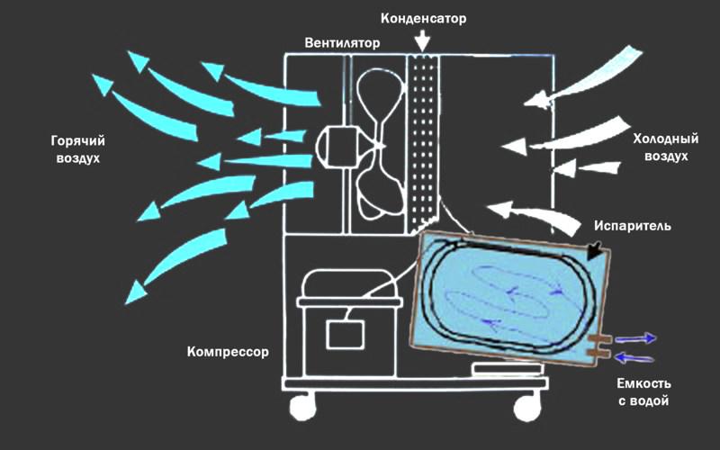 Чиллер для охлаждения оборудования ТВЧ